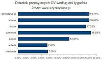 Odsetek przesyłanych CV wg dni tygodnia