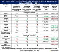 Porównanie zmian sytuacji mieszkaniowej w wybranych krajach Europy Zachodniej        i Wschodniej