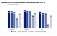 Mieszkania wyposażone w instalacje techniczno-sanitarne w %