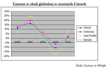 Czynsze za nieruchomości biurowe w Europie 2010