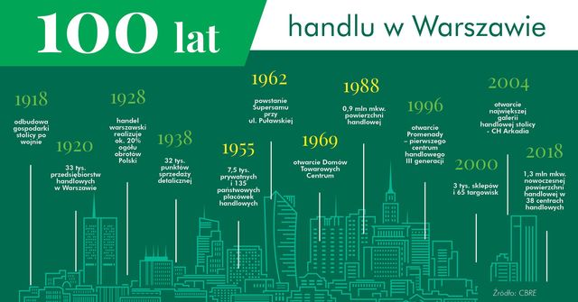 Od targu do galerii. 100 lat handlu w Warszawie