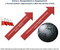 Wynagrodzenia w ubezpieczeniach  w firmach polskich i zagranicznych w 2014 roku