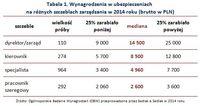 Wynagrodzenia w ubezpieczeniach  na różnych szczeblach zarządzania w 2014 roku