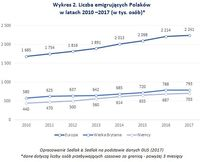 Wykres 2. Liczba emigrujących Polaków w latach 2010 –2017