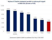 Wykres 3. Średnie miesięczne zarobki w wybranych krajach w 2018 roku