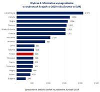 Wykres 4. Minimalne wynagrodzenia  w wybranych krajach w 2019 roku