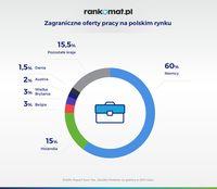 Zagraniczne oferty na polskim rynku