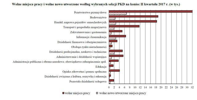 Praca w Polsce I-VI 2017