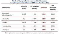 Wynagrodzenia pracowników biurowych  na wybranych stanowiskach w 2014 roku