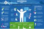 Linie lotnicze a frustracje pasażerów