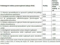 Porównanie wyniku Polski dla wybranych składowych indeksu praworządności