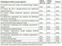 Składowe indeksu praworządności, które pogorszyły się pomiędzy edycjami 2016 i 2017