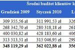 Budżet na kupno mieszkania II 2010
