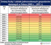 Zmiana liczby udziału jednoosobowych gospodarstw domowych