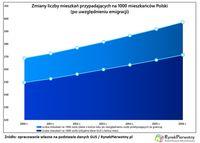 Zmiany liczby mieszkań przypadających na 1000 mieszkańców Polski