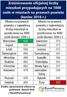 Zróżnicowanie oficjalnej liczby mieszkań przypadających na 1000 osób w miastach na prawach powiatu