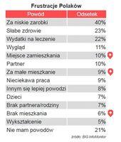 Frustracje Polaków