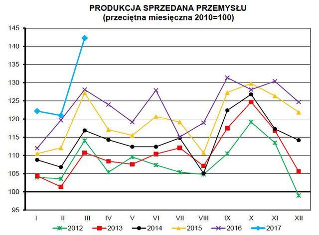 Produkcja w Polsce III 2017