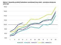 Dynamika produkcji budowlano-montażowej (ceny stałe) - przeciętna miesięczna 2015=100