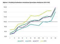 Produkcja budowlano-montażowa (przeciętna miesięczna 2015=100)