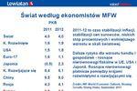Prognozy dla gospodarki i firm na rok 2012