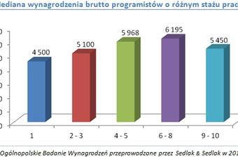 Ile zarabiają programiści?