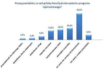 Polscy konsumenci a programy lojalnościowe