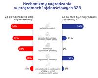 Mechanizmy nagradzania w programach lojalnościowych B2B