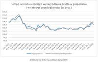 Tempo wzrostu średniego wynagrodzenia brutto w gospodarce i sektorze przedsiębiorstw