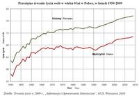 Przeciętne trwanie życia osób w wieku 0 lat w Polsce, w latach 1950-2009