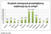Czy polscy przedsiębiorcy wybiorą się na urlop?