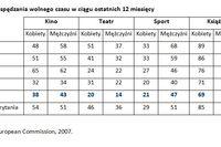 Jakie są współczesne polskie kobiety?