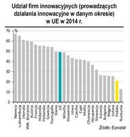 Udział firm innowacyjnych