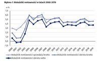 Wskaźniki rentowności w latach 2000-2019