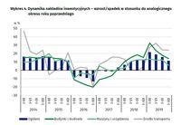 Dynamika nakładów inwestycyjnych -wzrost/spadek w stosunku do analogicznego okresu roku poprzedniego