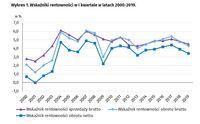 Wskaźniki rentowności w I kwartale w latach 2000-2019