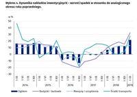 Dynamika nakładów inwestycyjnych
