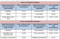 Przelew bankowy: o której sesje?