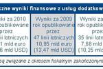Linie lotnicze: usługi dodatkowe są dochodowe