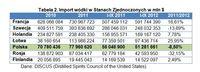 Import wódki w Stanach Zjednoczonych w mln $