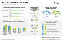 Produkcja w Polsce a Przemysł 4.0