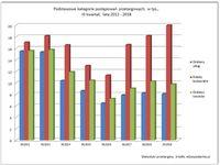 Podstawowe kategorie postępowań przetargowych, w tys., III kw., lata 2012-2018