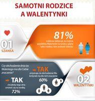 Samotni rodzice a Walentynki