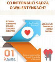Co internauci sądzą o Walentynkach?