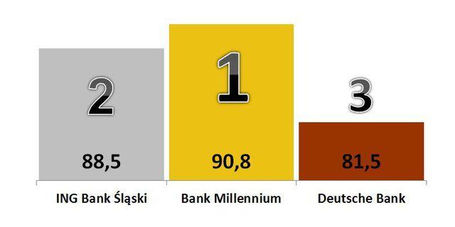 Ranking banków. Które najlepsze według tajemniczych klientów?