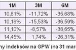 Rating funduszy inwestycyjnych - marzec 2009