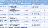TOP5 lokat na 15 tys. złotych, okres oszczędzania od 6 do 12 m-cy
