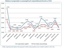 Mediana wynagrodzeń w poszczególnych województwach (brutto w PLN)