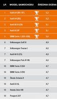 TOP 10 pod względem jakości karoserii