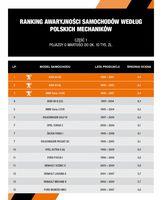 Ranking awaryjności samochodów o wartości do 10 tys. zł